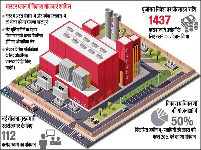 Madhya Pradesh Budget 2021: पस्त उद्योगों को सरकार ने बजट में दी 'प्यार की थपकी'