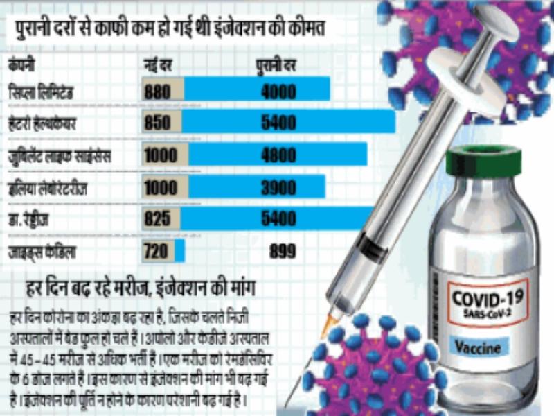 Gwalior Ramdasivir Black marketing: अस्पतालाें में रेमडेसिविर की मांग, बाजार से गायब