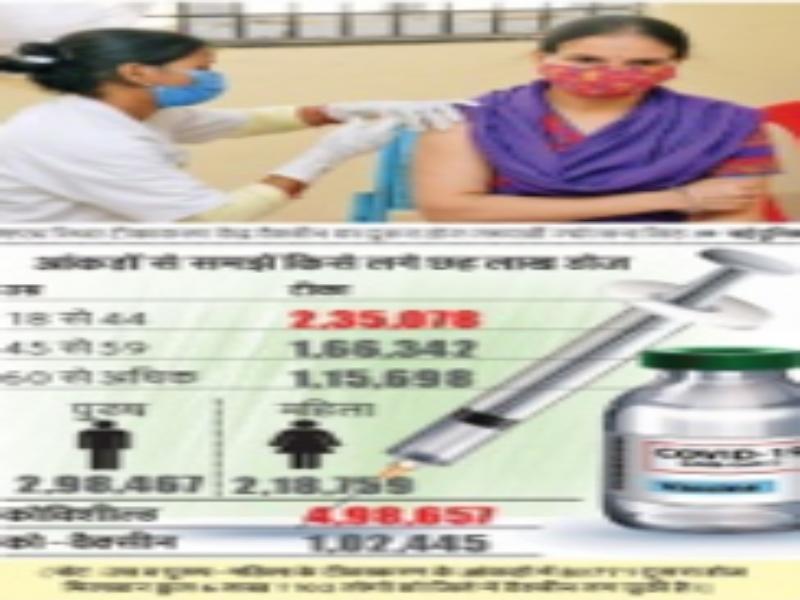 Gwalior Vaccination News: टीके का टोटा टीकाकरण पर फेर रहा पानी