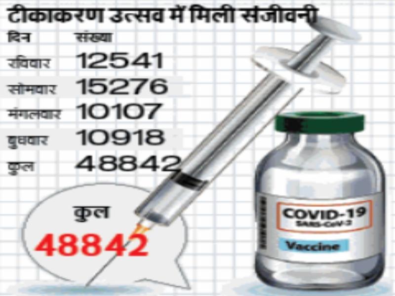 Gwalior Vaccination News: नवरात्र में बरकरार रहा टीकाकरण का उत्साह, 11 हजार ने लगवाया टीका