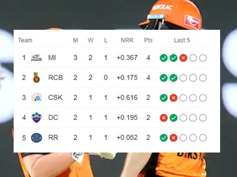 IPL 2021 Point Table: सनराइजर्स हैदराबाद की लगातार तीसरी हार, अंक तालिका में टॉप पर मुंबई