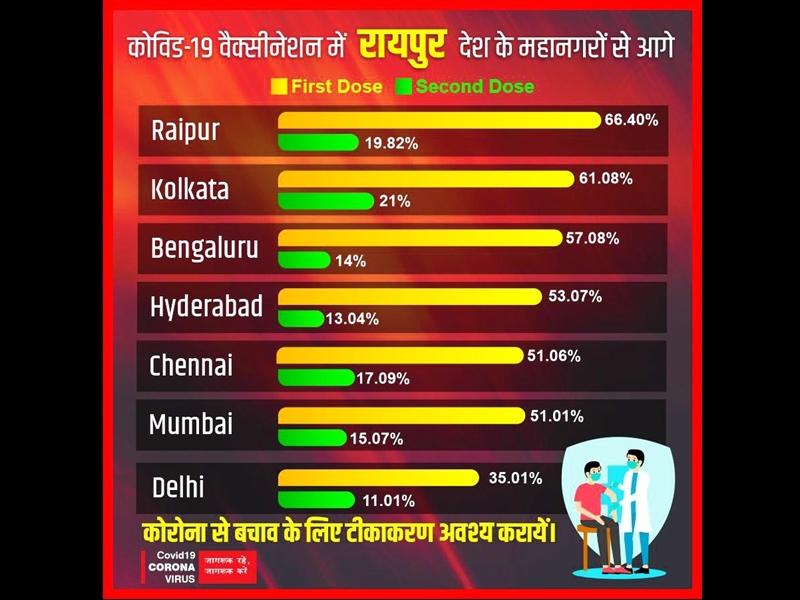 Raipur Leads In Vaccination: रायपुर निगम कोरोना टीकाकरण में भी देश के अन्य महानगरों से आगे